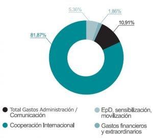 Distribución de gastos en el ejercicio 2010