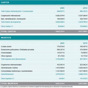 Ingresos y gastos de ONGAWA 2009 - 2010