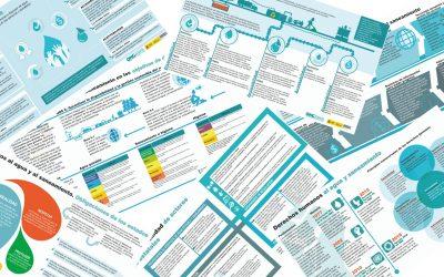 7 infografías sobre derechos humanos al agua y al saneamiento